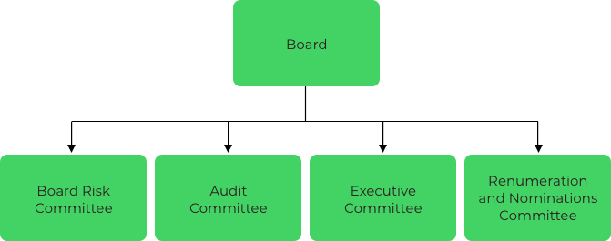 Board of Governance